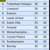 After Leeds Encounter, see how many points City surpass Man United with.