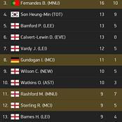 The EPL Top Scorers List and Most Assists After Gameweek 27