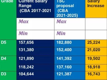 Teachers New Salary Structures If TSC Proposals On Salary and Allowance Increase Goes Through