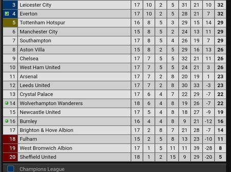 After Manchester United Won 1-0 Against Burnley, This Is How The EPL Table Looks Like