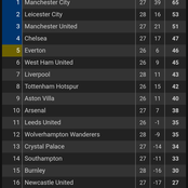 After Fulham Defeated Liverpool 1:0 At Anfield, See How The Premier League Table Changed.