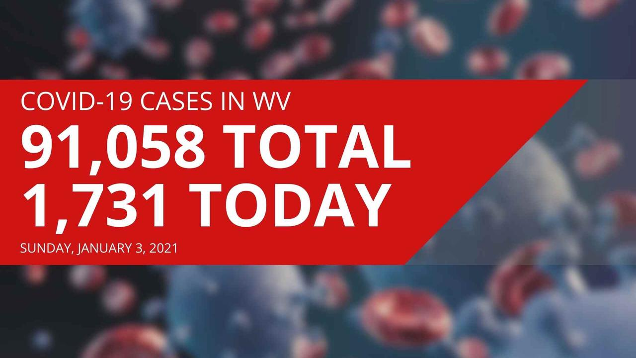 For the first time, West Virginia reports more than 10,000 new COVID-19 cases in a single week