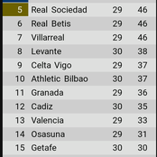 See La Liga table after yesterday's El Clasico as Madrid overtake Barca & Atletico on the table
