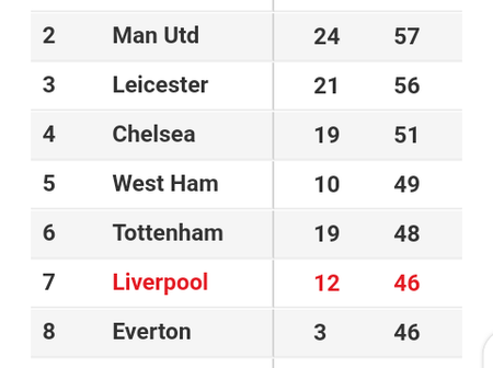 Liverpool's Next 5 Premeir League Fixtures That Can See Them Return To The Top Four In The PL Table