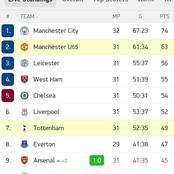 EPL Standings After Sunday Games Thriller