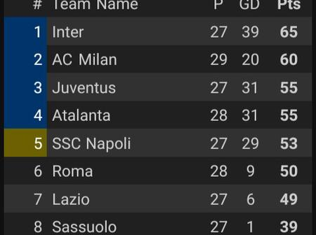 After AC Milan Drew 1-1 With Sampdoria, This Is How The Serie A Table Looks