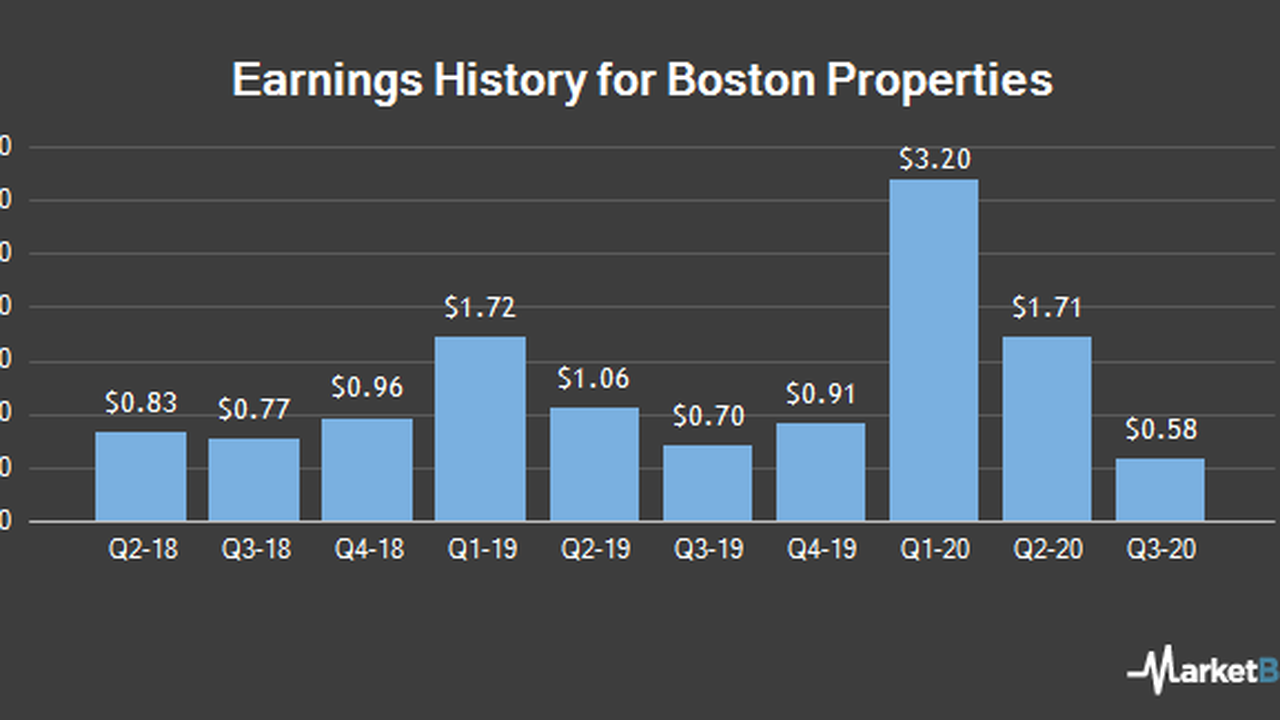 Boston Properties (BXP) Set to Announce Earnings on Tuesday