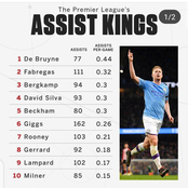 All Time Premier League Assists Leaders Per Game in History