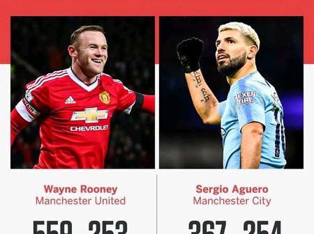 Man City Fans Angry As Wayne Rooney Reveals Why Sergio Aguero Isn't The Best Striker In EPL