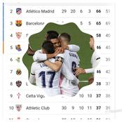 After Real Madrid Won Barcelona To Top The LaLiga Table, See Where Barcelona Dropped To On The Table
