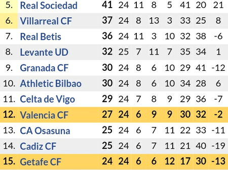 After Lionel Messi Assisted & Scored For Barcelona, See How the La Liga & Topscorer Table Standings