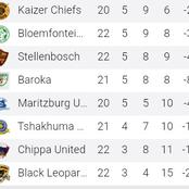 The PSL Relegation threatened for Bottom teams