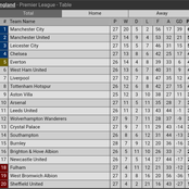 After Arsenal Drew Burnley 1:1, See How The EPL Table Now Looks Like