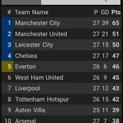 After Arsenal Drew 1-1 Against Burnley, This Is How The EPL Table Looks Like.