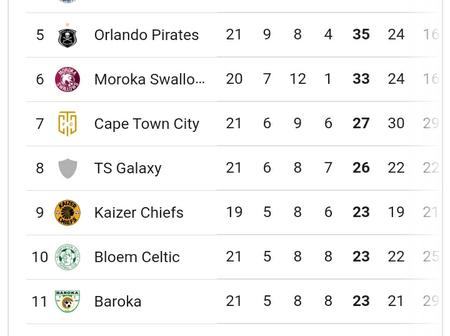 Amazulu Move to the Top Three on PSL log Table