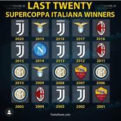 The Only 5 Clubs That Have Won Serie-A And SuperCoppa Italiana In The Last 20 years