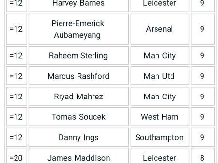 After Bruno Fernandes failed to score Yesterday, See How EPL Goal Scorers Chart Looks like