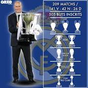 Quel est le palmarès de Zidane en tant qu'entraîneur du Real Madrid?