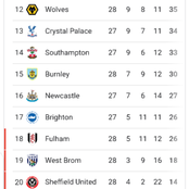 After Man City lost 0-2, and Liverpool lost 0-1, see how the premier league table currently looks.