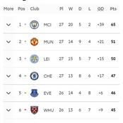 Who will remain in the top 4? See the Premier league table after week 27.