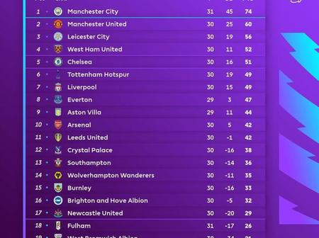 Chelsea, Arsenal, United, Liverpool Face Tough Tests In Their Next Premier League Round Of Games