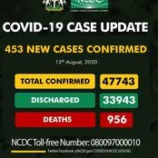 Covid19: NCDC announce 453 new cases covid19 in Nigeria while plateau confirmed 59 new cases