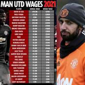 Check Out Fernandes' Take-home Pay At Man United, Coupled With Paul Pogba's And Other Top Earners.