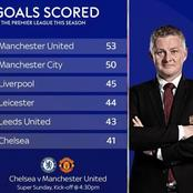 Manchester United Might Deal with Chelsea Tomorrow, See the Edge They Currently Have Over The Blues