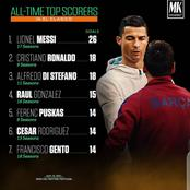 Ronaldo Ranked 2nd On The List Of All-Time Top Scorers In El Clasico