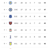 After Manchester United, Fulham Won Their Match, See How The Premier League Table Looks