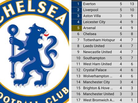 After Chelsea Drew Southampton 3-3 Today, This Is How The EPL Table Looks Like (Photos)