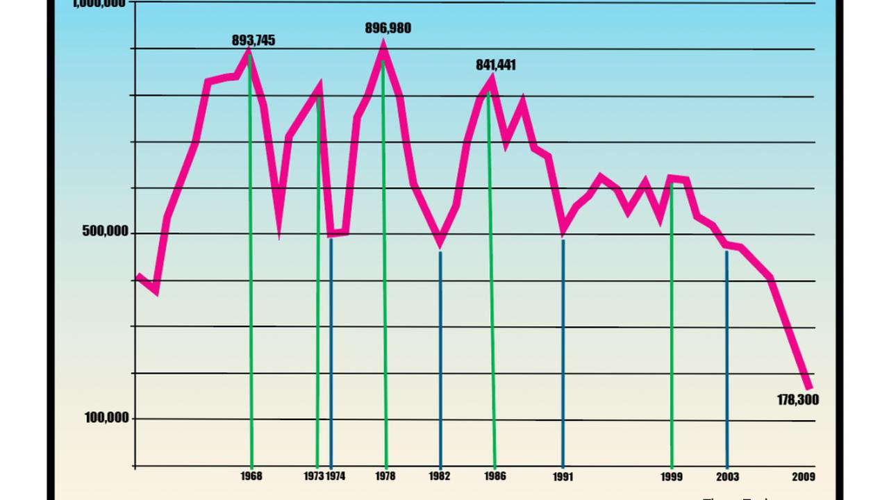 This One Chart Explains Why GM Killed Pontiac