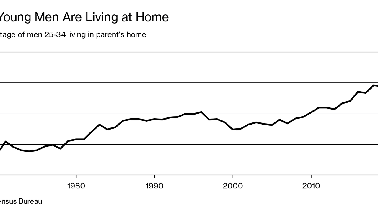 Fewer Young Men Are in the Labor Force. More Are Living at Home