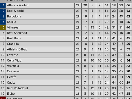 After Real Madrid Beat Elbar Today, To Move Closer To The Top, See How The La Liga Table Looks Like