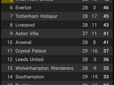 After Man Utd Won 1-0 Against West Ham, See How The Premier League Table Looks Like.