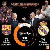 Voici les chiffres des confrontations entre Barcelone et le Real Madrid