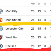 After Manchester United Drew With Chelsea, Here Is The Premier League Standings