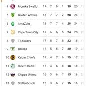PSL Log Table After Tuesday's Games