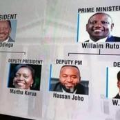 The Race To 2022: Raila - Ruto Possible Formation Ahead of 2022