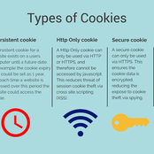 Do You Always Get a Notification That Talks about cookies? Learn How Websites Cookies Works