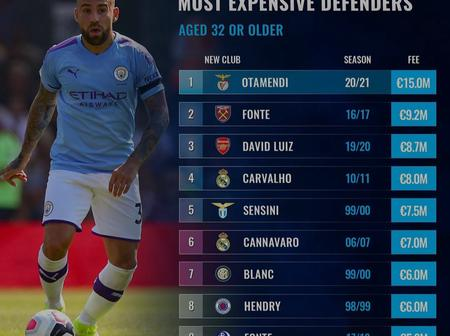 See the most expensive defenders aged 32 and older in history