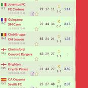 Place The Following Seven (7) Prediction Matches And Earn Good Returns Tonight, From Reliable Source