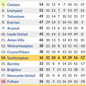 After Westbrom Won 3-0 vs Southampton, This is the New EPL Table