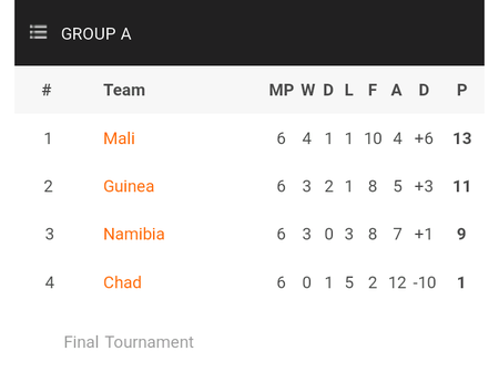 AFCON 2022: Tables, Results, Qualified teams, Top scorers After All Round 6 games