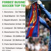 World's Top 10 Most Valuable Football Clubs In 2021 Ranked, Check Out Your Favorite Club's Position.