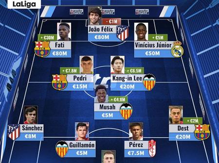 Fati, Felix, Vinicius, Dest.In Most Valuable XI LaLiga U21 By Transfermarkt | Who Is Your Favorite?