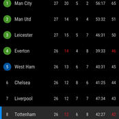 After Tottenham Won Fulham 1-0, This is How The EPL Table Looks Like