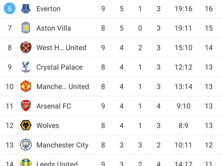 EPL standings Match Week 9 (MW9), Chelsea on top 4