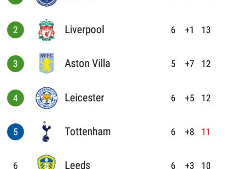 After Tottenham Beat Burnley 1-0, This Is How The EPL Table Looks Like