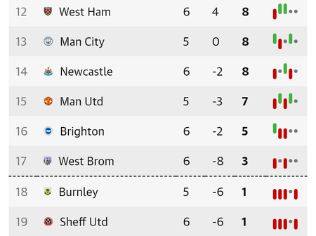 After Chelsea, Man UTD & Arsenal Games, See Where All The Big Teams Dropped On The Table(Full Table)